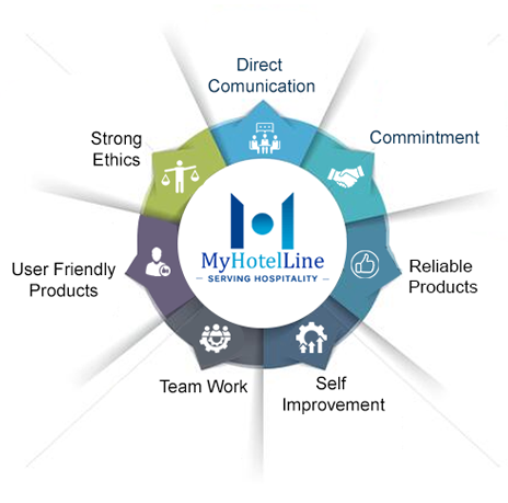Our Vision - Myhotelline